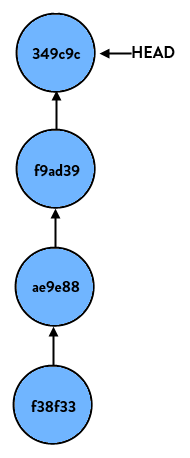 Difference Between Git Reset Soft Mixed And Hard